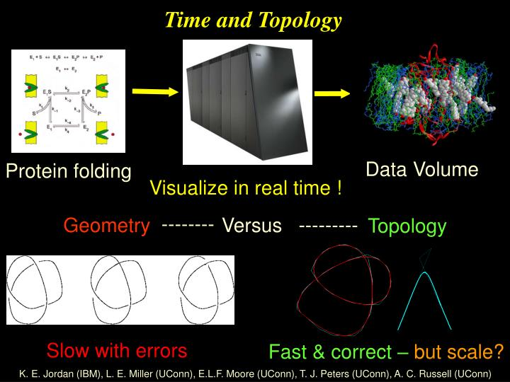 Time and Topology