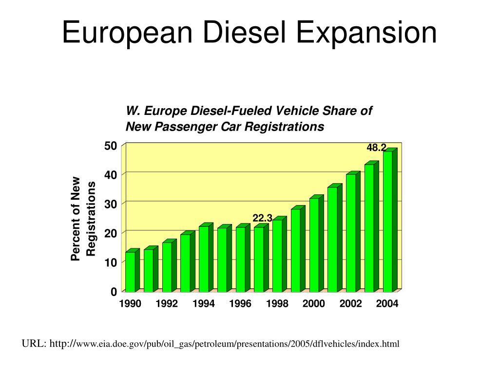 European Diesel Expansion