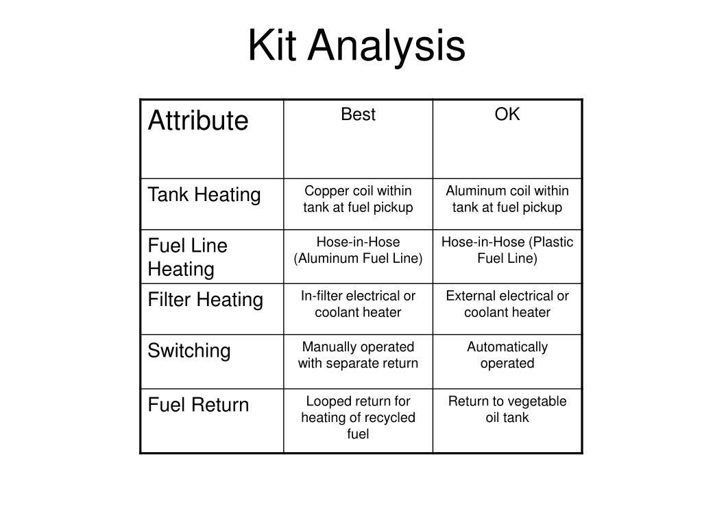 Kit Analysis