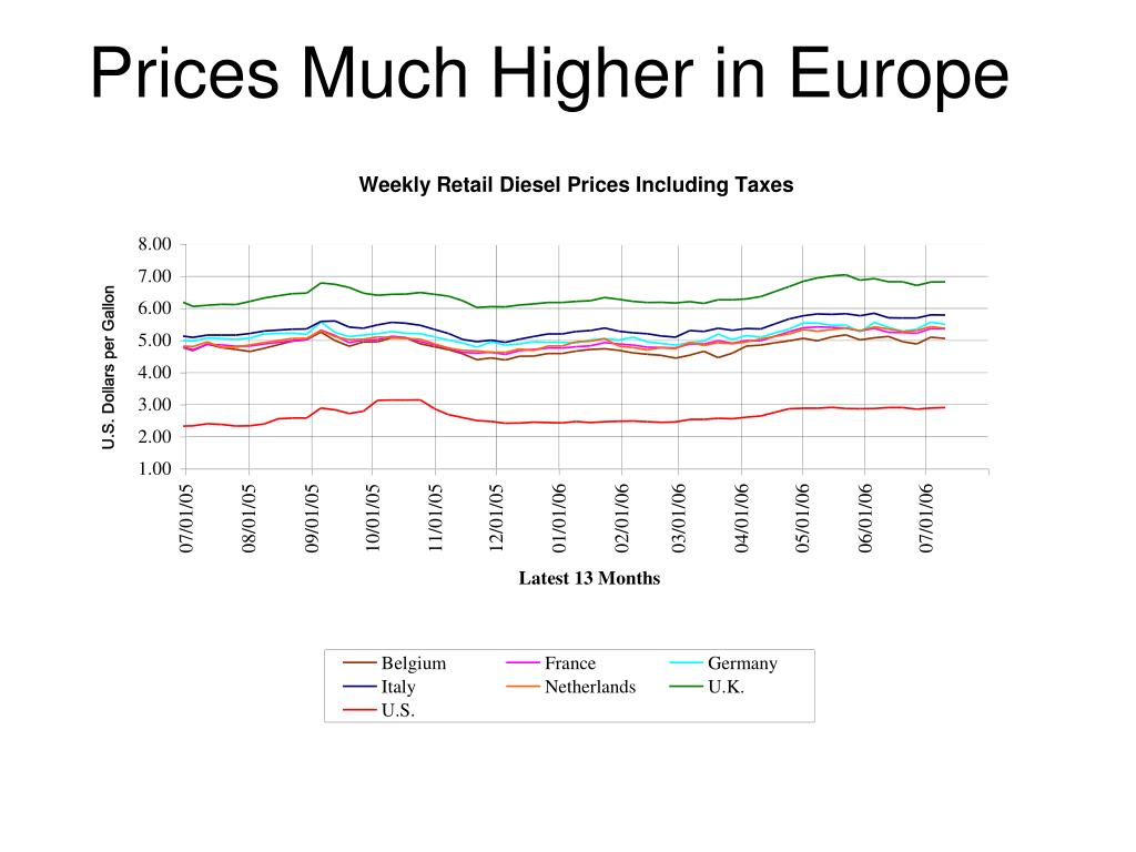 Prices Much Higher in Europe