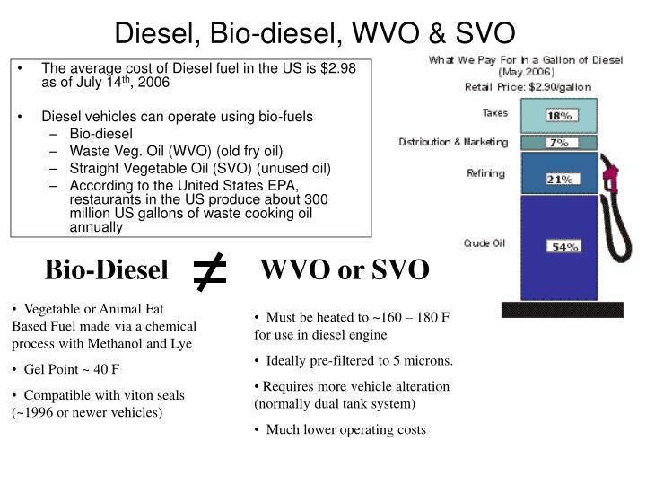 Diesel, Bio-diesel, WVO & SVO