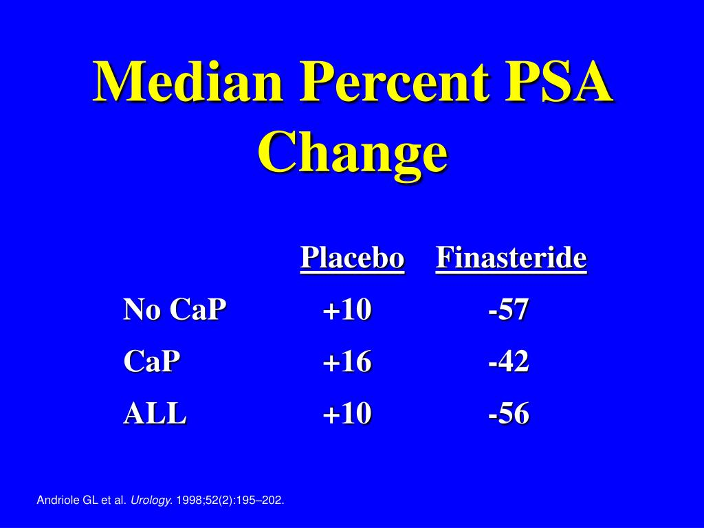 Median Percent PSA