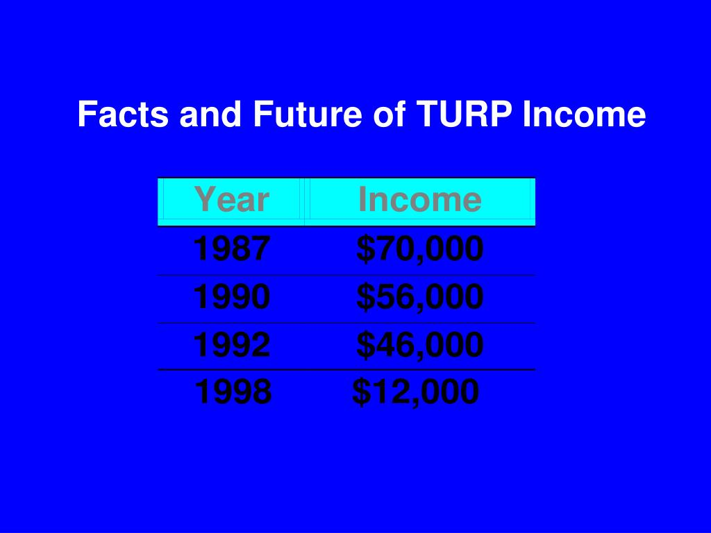 Facts and Future of TURP Income