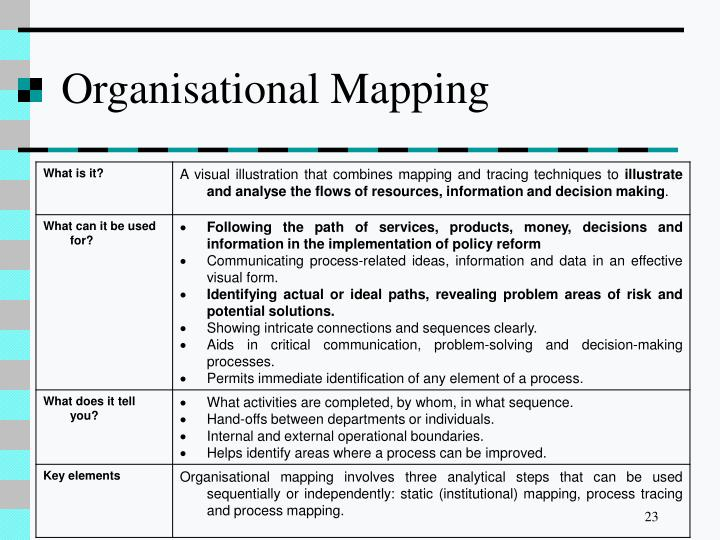 Organisational Mapping