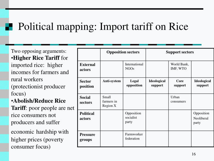 Political mapping: Import tariff on Rice