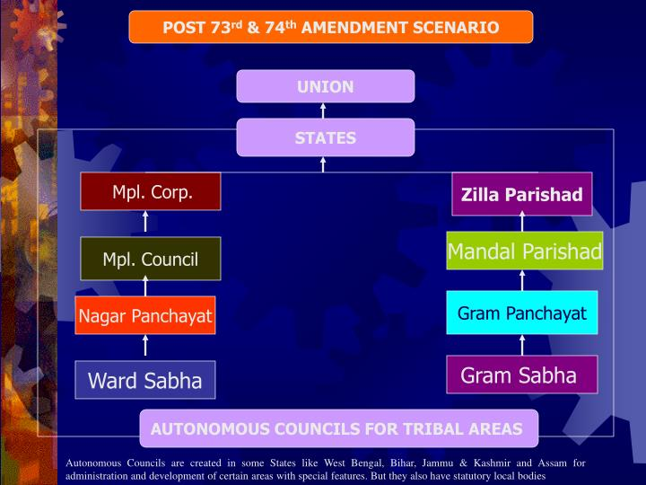 features of 74th constitutional amendment