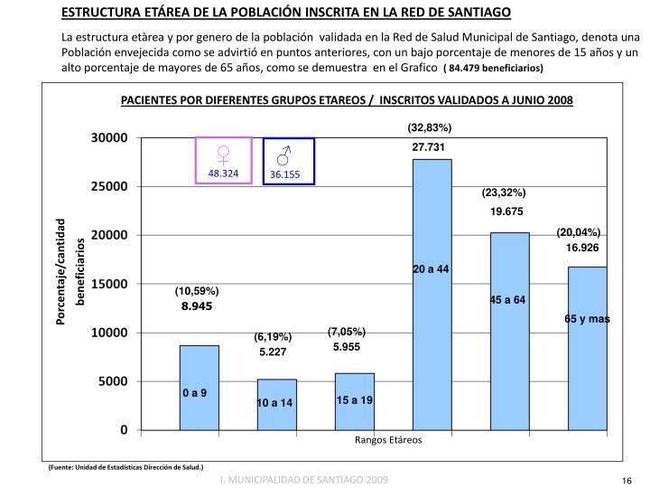 ESTRUCTURA ETÁREA DE LA POBLACIÓN INSCRITA EN LA RED DE SANTIAGO