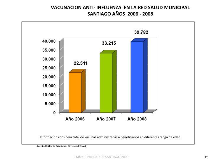 VACUNACION ANTI- INFLUENZA  EN LA RED SALUD MUNICIPAL