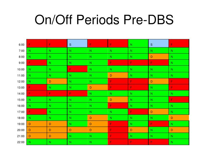 On/Off Periods Pre-DBS