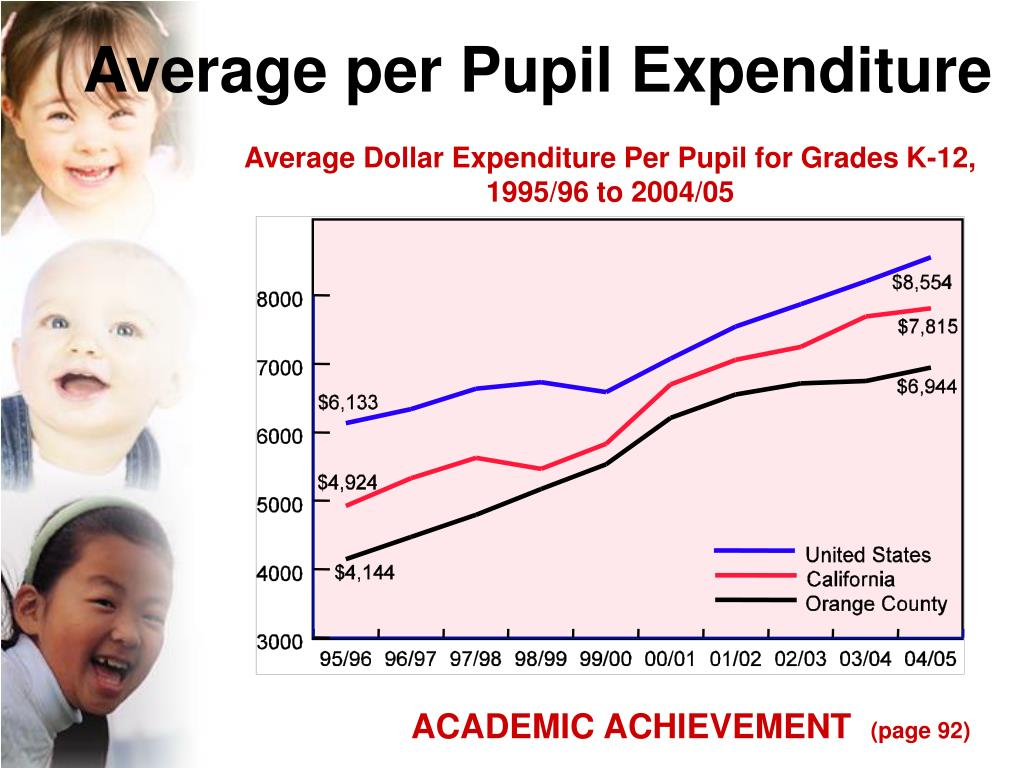 Average per Pupil Expenditure