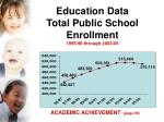 education data total public school enrollment 1995 96 through 2004 05