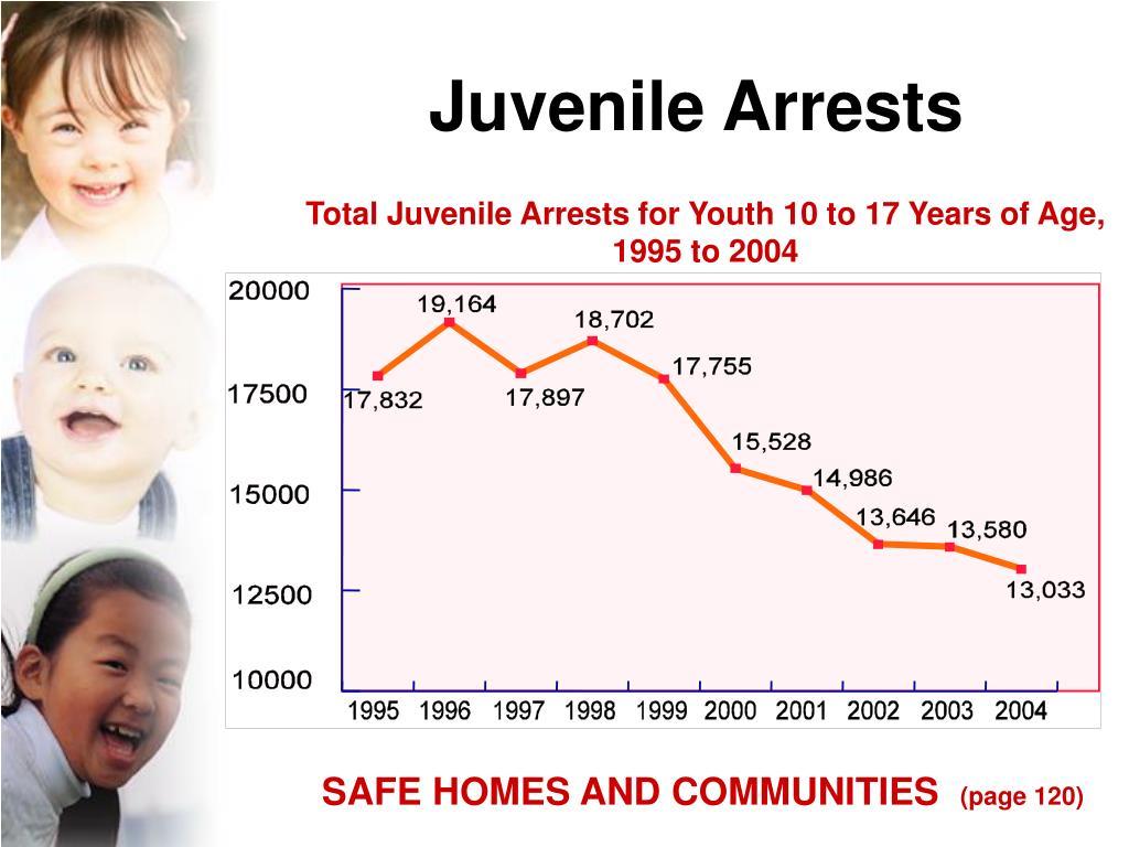 Juvenile Arrests