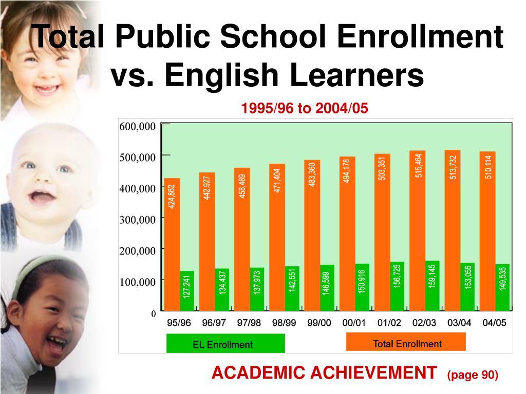 Total Public School Enrollment
