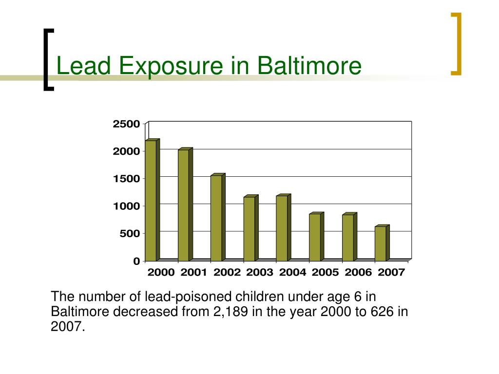 Lead Exposure in Baltimore