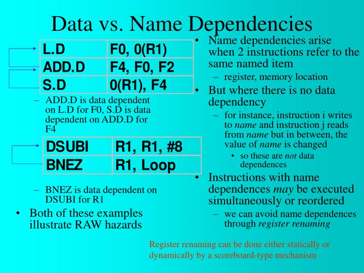 ADD.D is data dependent on L.D for F0, S.D is data dependent on ADD.D for F4