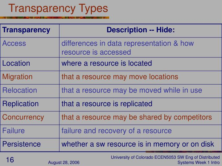 Transparency Types