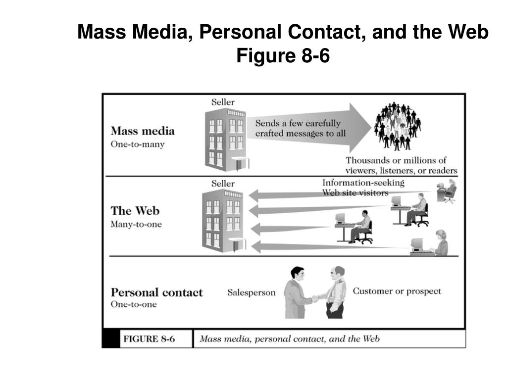 Mass Media, Personal Contact, and the Web
