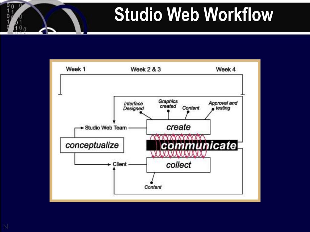 Studio Web Workflow