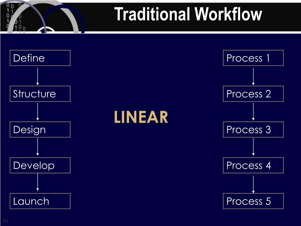 Traditional Workflow