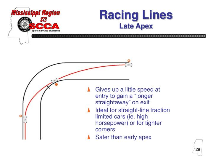 Racing Lines