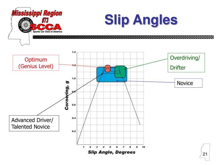 Slip Angles