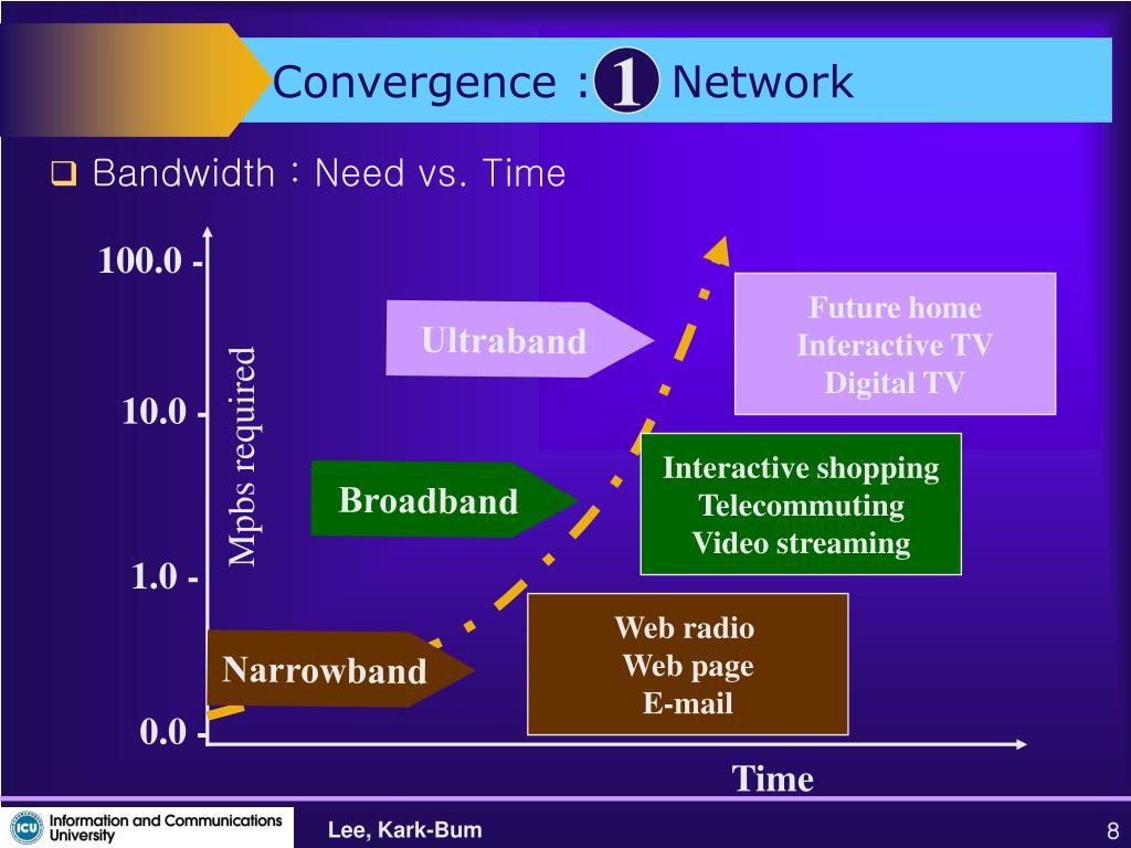 Convergence :     Network