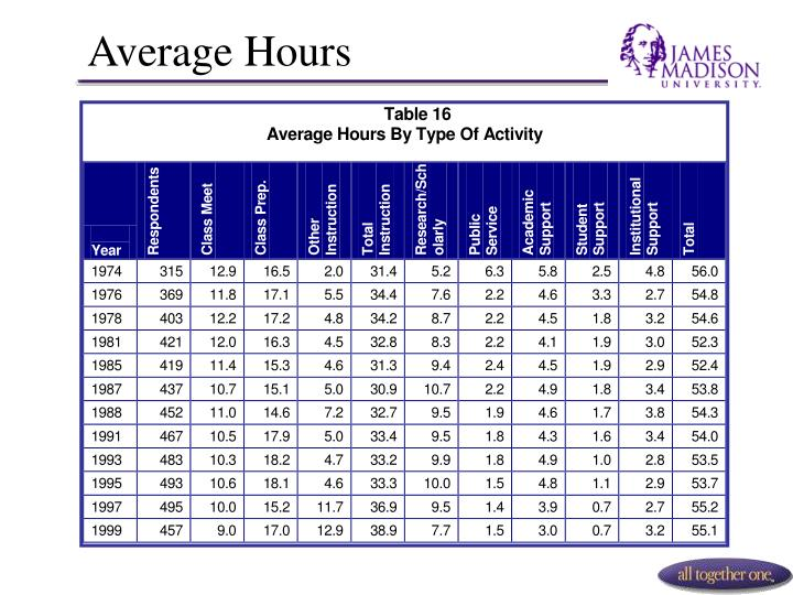 Average Hours