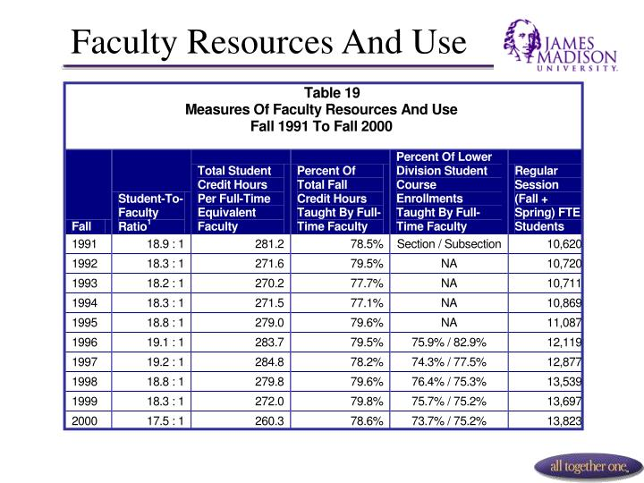 Faculty Resources And Use