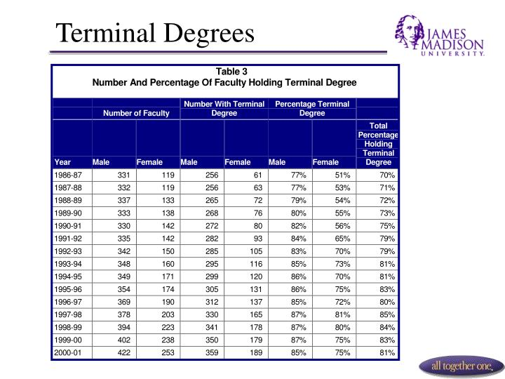 Terminal Degrees