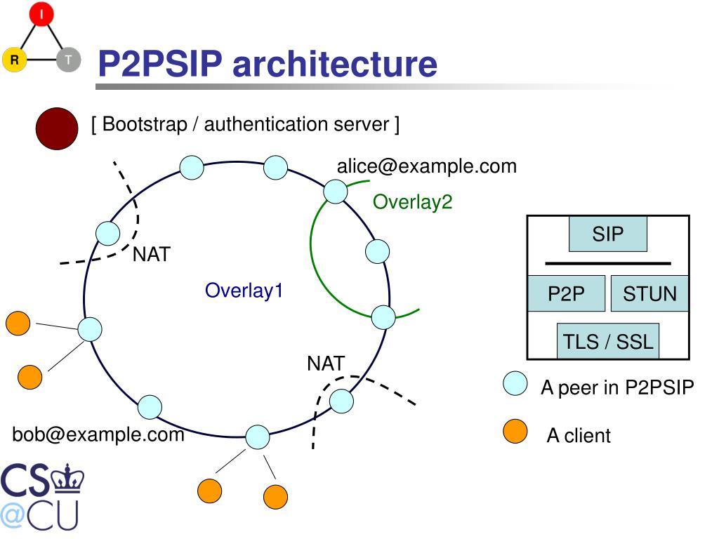 P2PSIP architecture