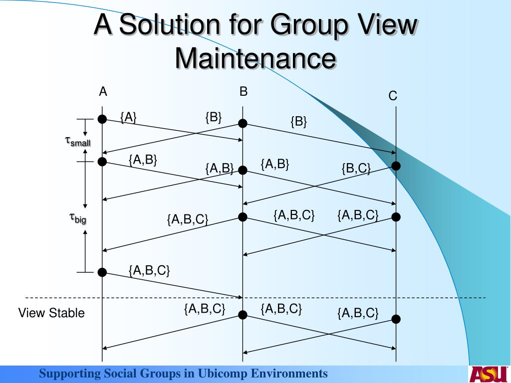 A Solution for Group View Maintenance
