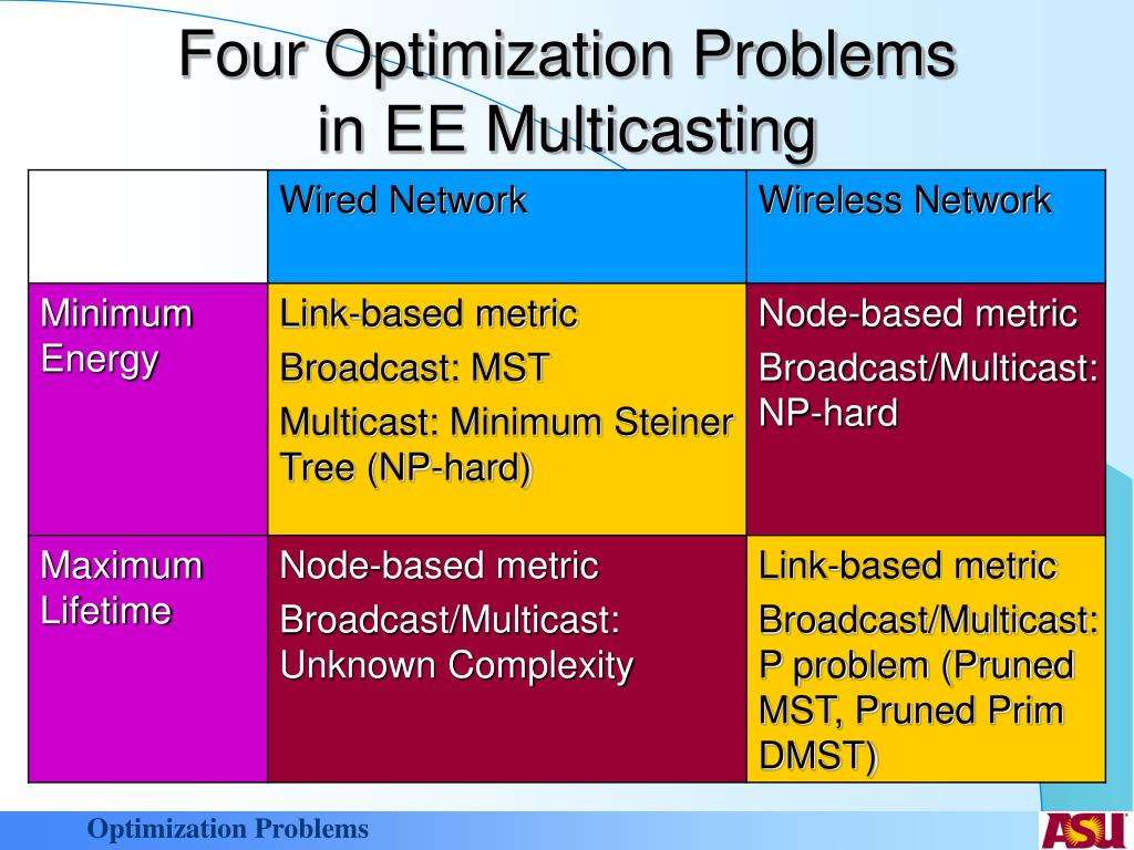 Four Optimization Problems