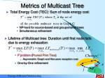 metrics of multicast tree