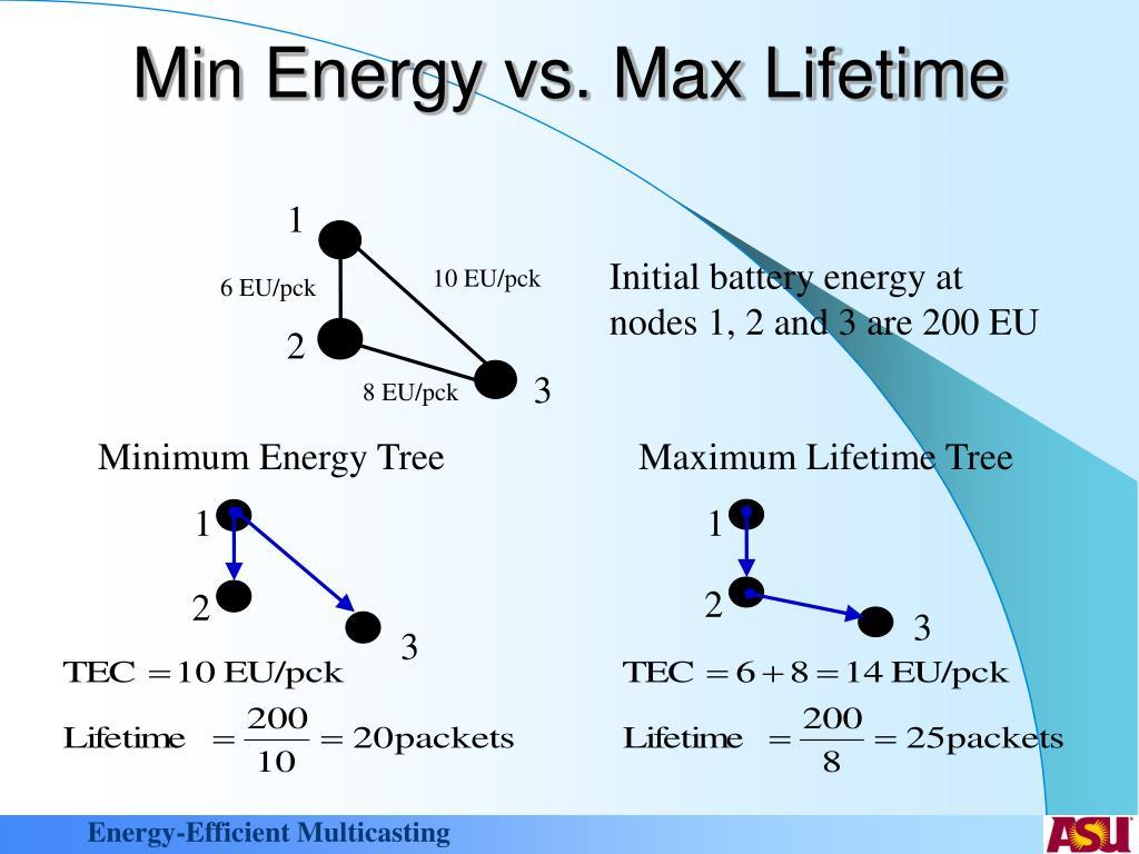 Min Energy vs. Max Lifetime