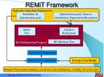 remit framework