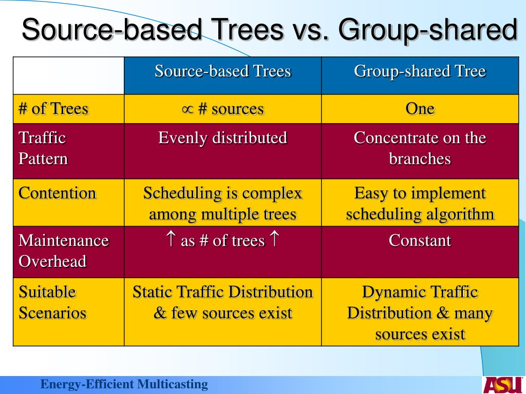Source-based Trees vs. Group-shared