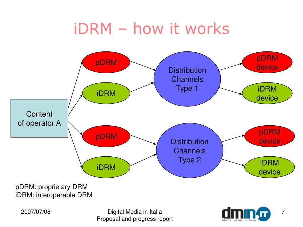 iDRM – how it works