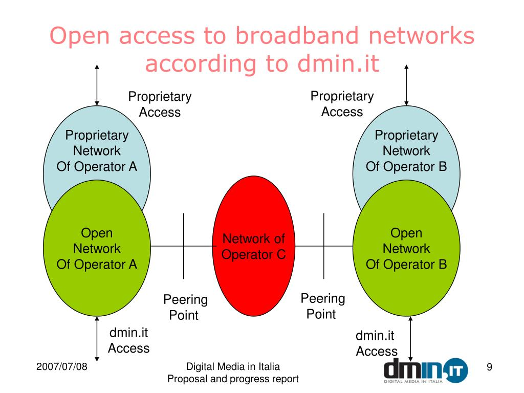 Open access to broadband networks according to dmin.it