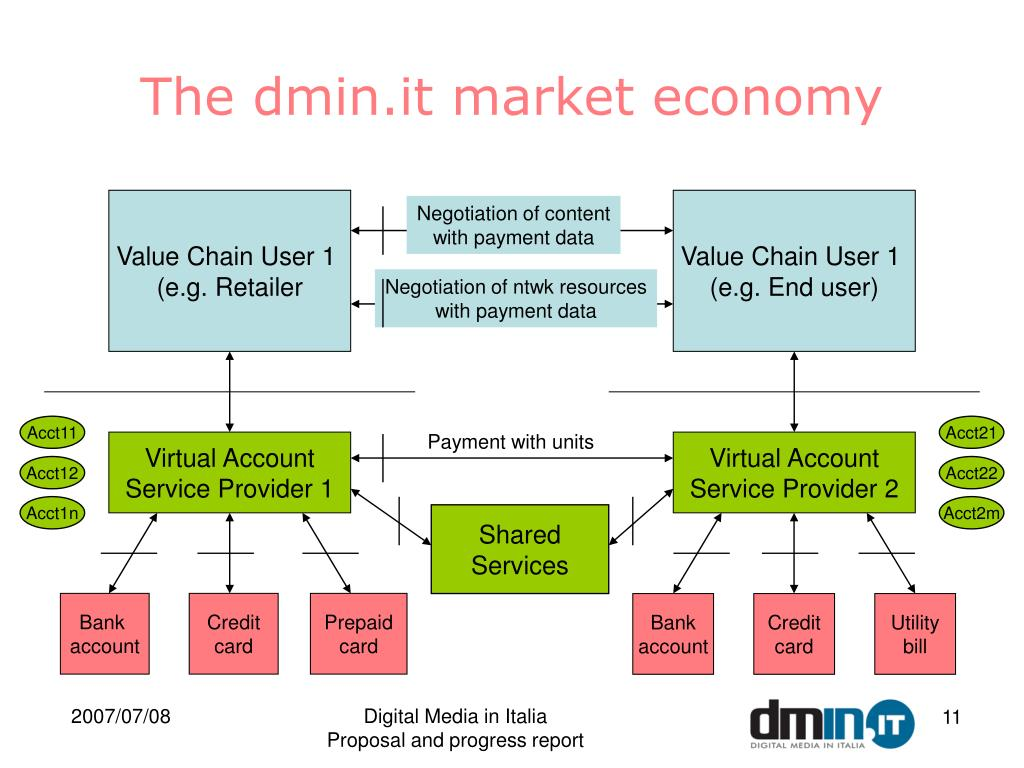 The dmin.it market economy