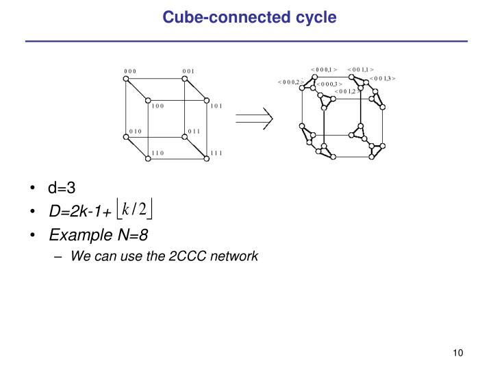Cube-connected cycle