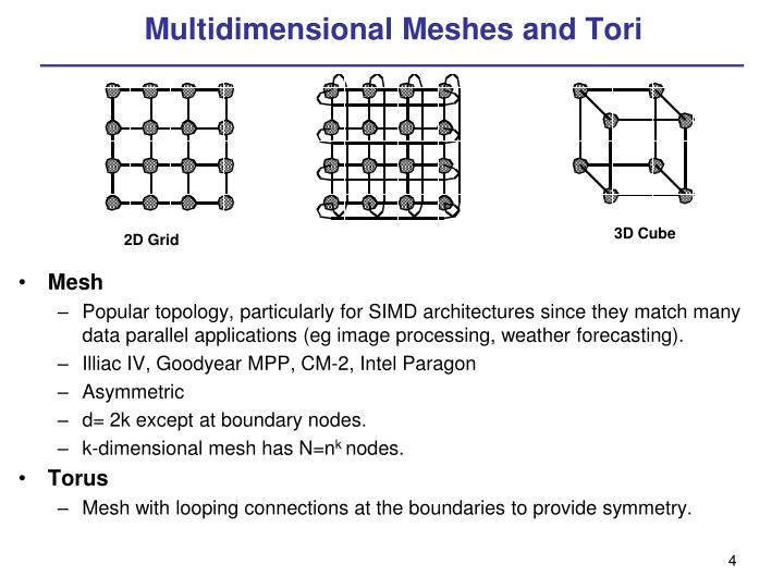 Multidimensional Meshes and Tori