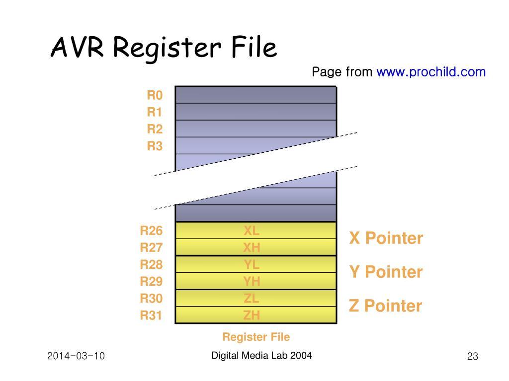 AVR Register File