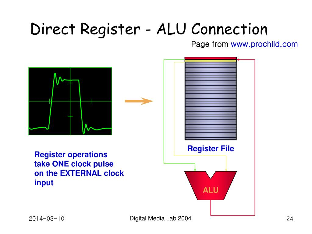 Direct Register - ALU Connection
