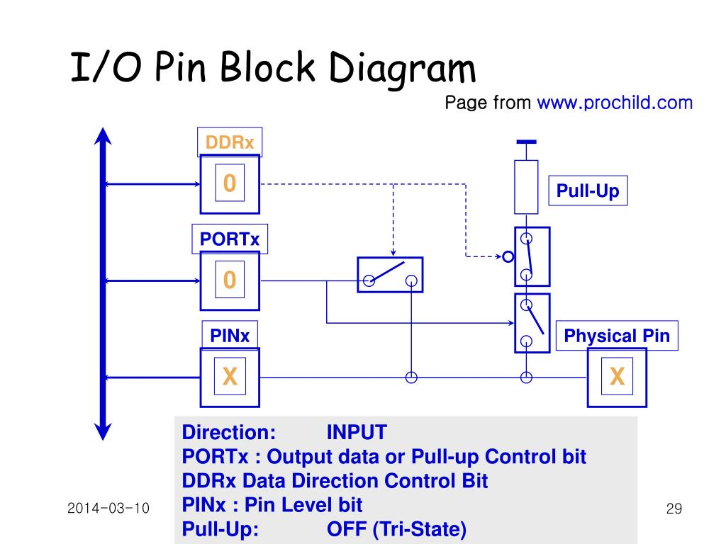I/O Pin Block Diagram