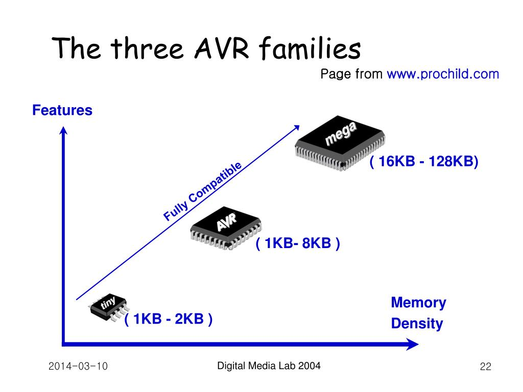 The three AVR families