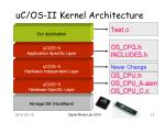 uc os ii kernel architecture13