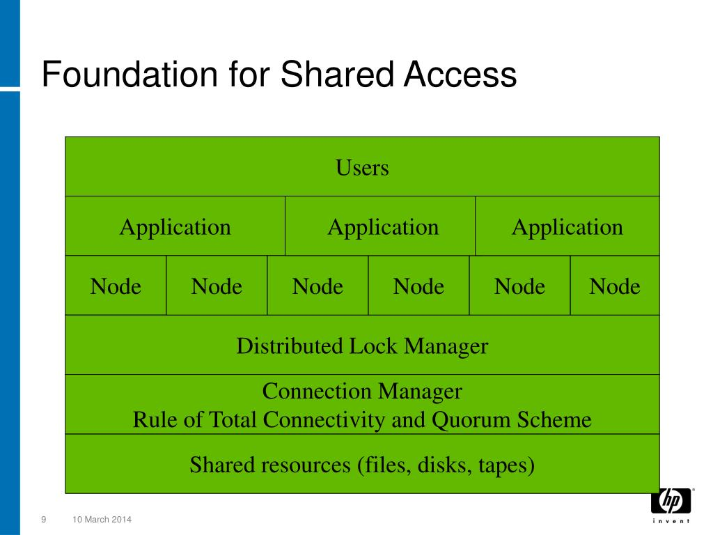 Foundation for Shared Access