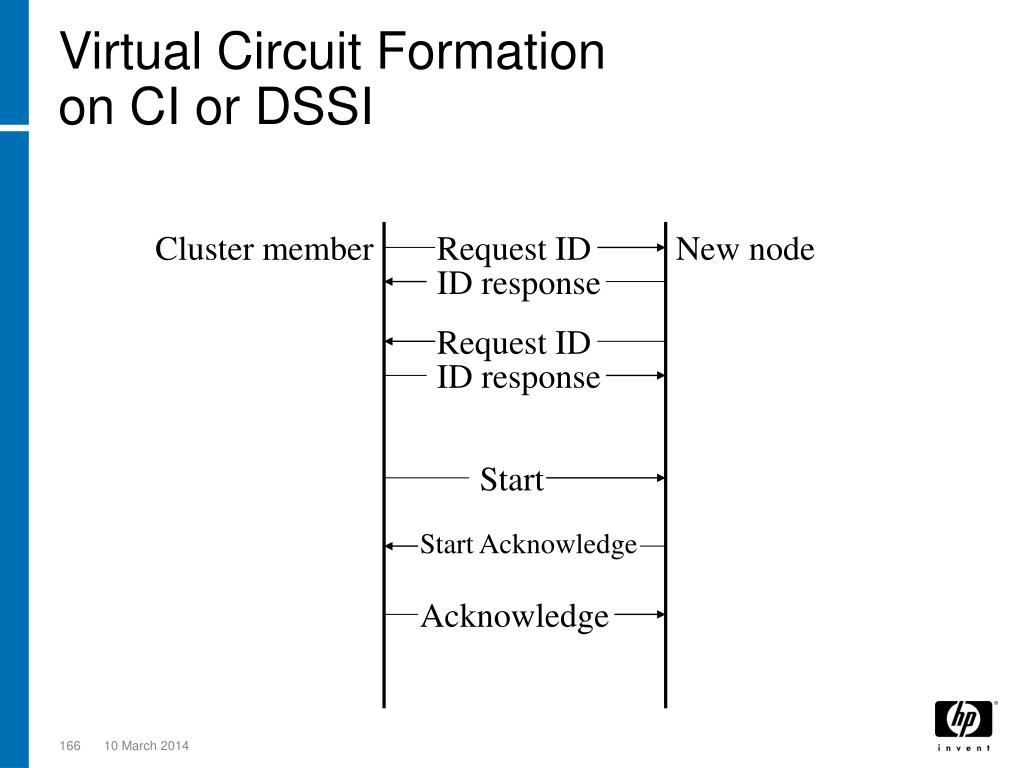 Virtual Circuit Formation