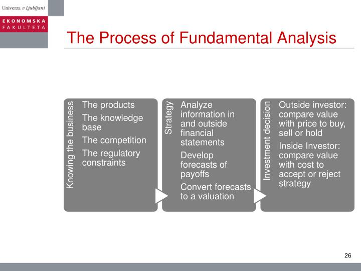 The Process of Fundamental Analysis