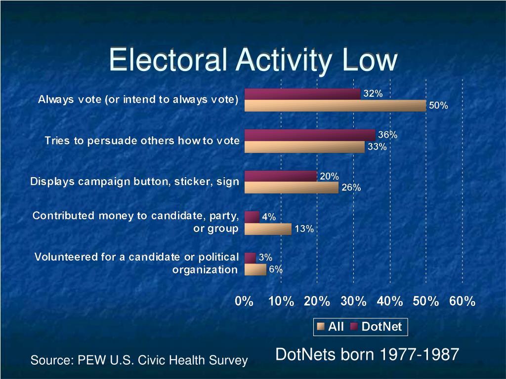 Electoral Activity Low